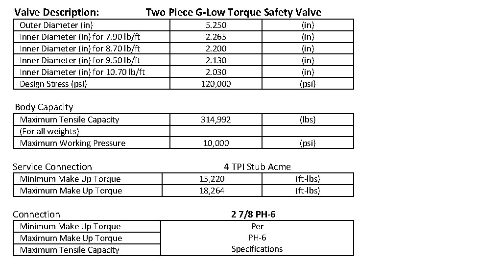 Valves Mechanical Properties & Operating Limits 02.14.2013_Page_3