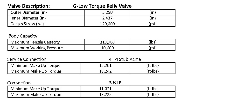 Valves Mechanical Properties & Operating Limits 02.14.2013_Page_5