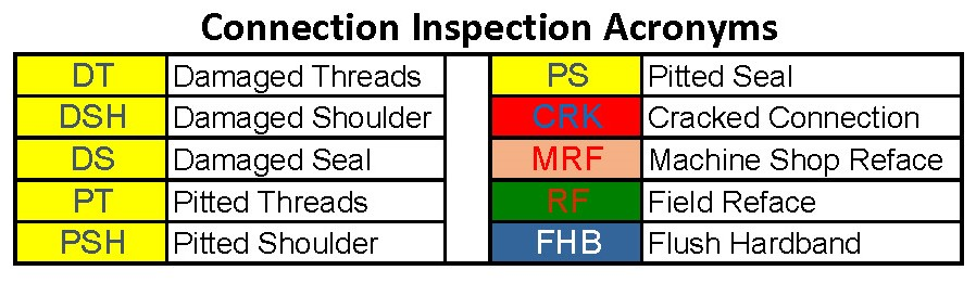 Connection Inspection Acronyms